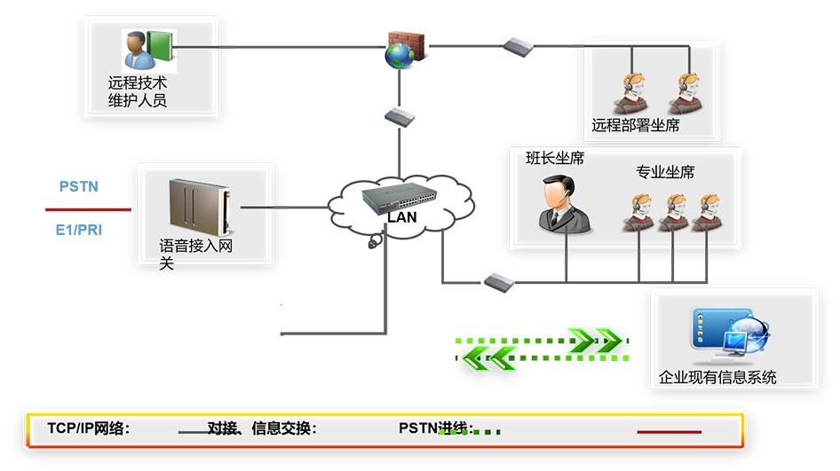 商教两用呼叫中心架构图