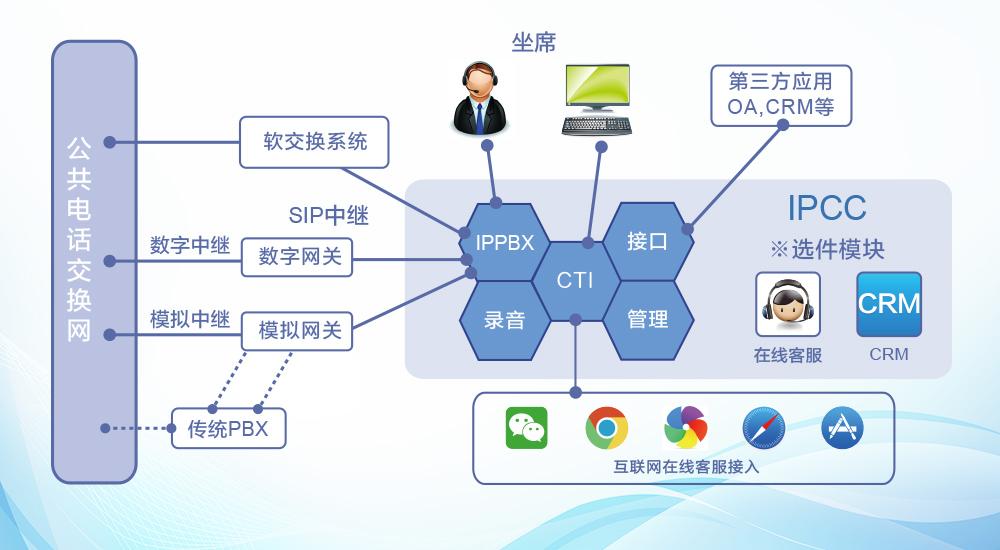 IPCC呼叫中心系统方案-组网图