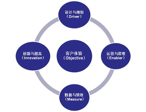 高绩效运营管理架构