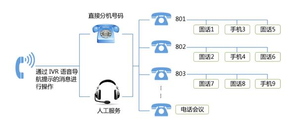 智能呼叫中心导航系统