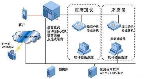 配合CTILink和IVR服务器,实现呼叫中心的全部功能