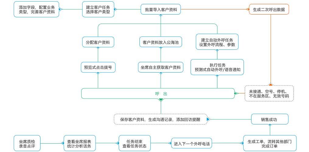 外呼营销流程图