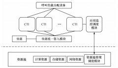 CTI分布式呼叫中心架构